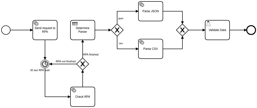 Setting up Camunda BPMN workflow engine · Sysco Middleware