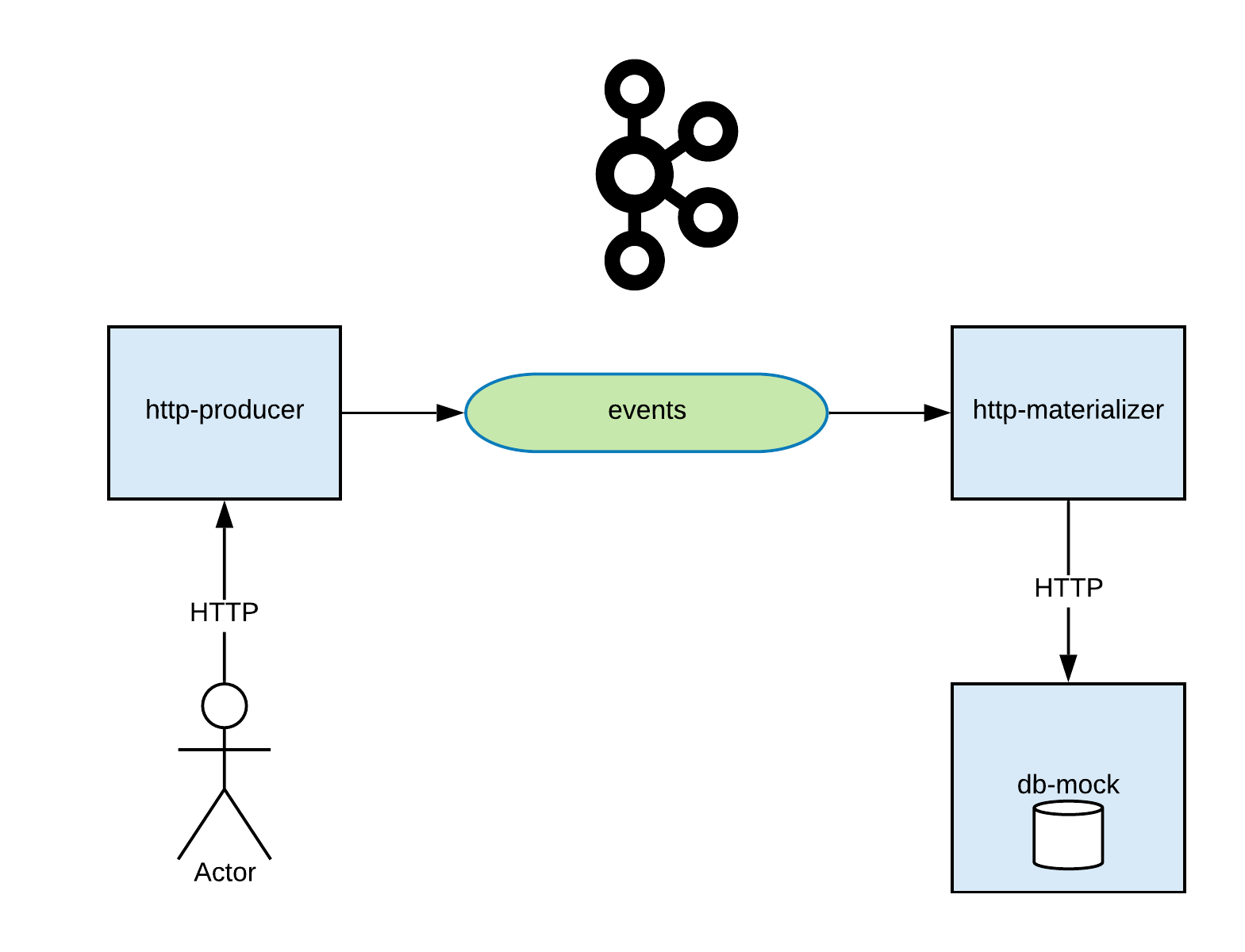 Testing Kafka-based applications · Sysco Middleware